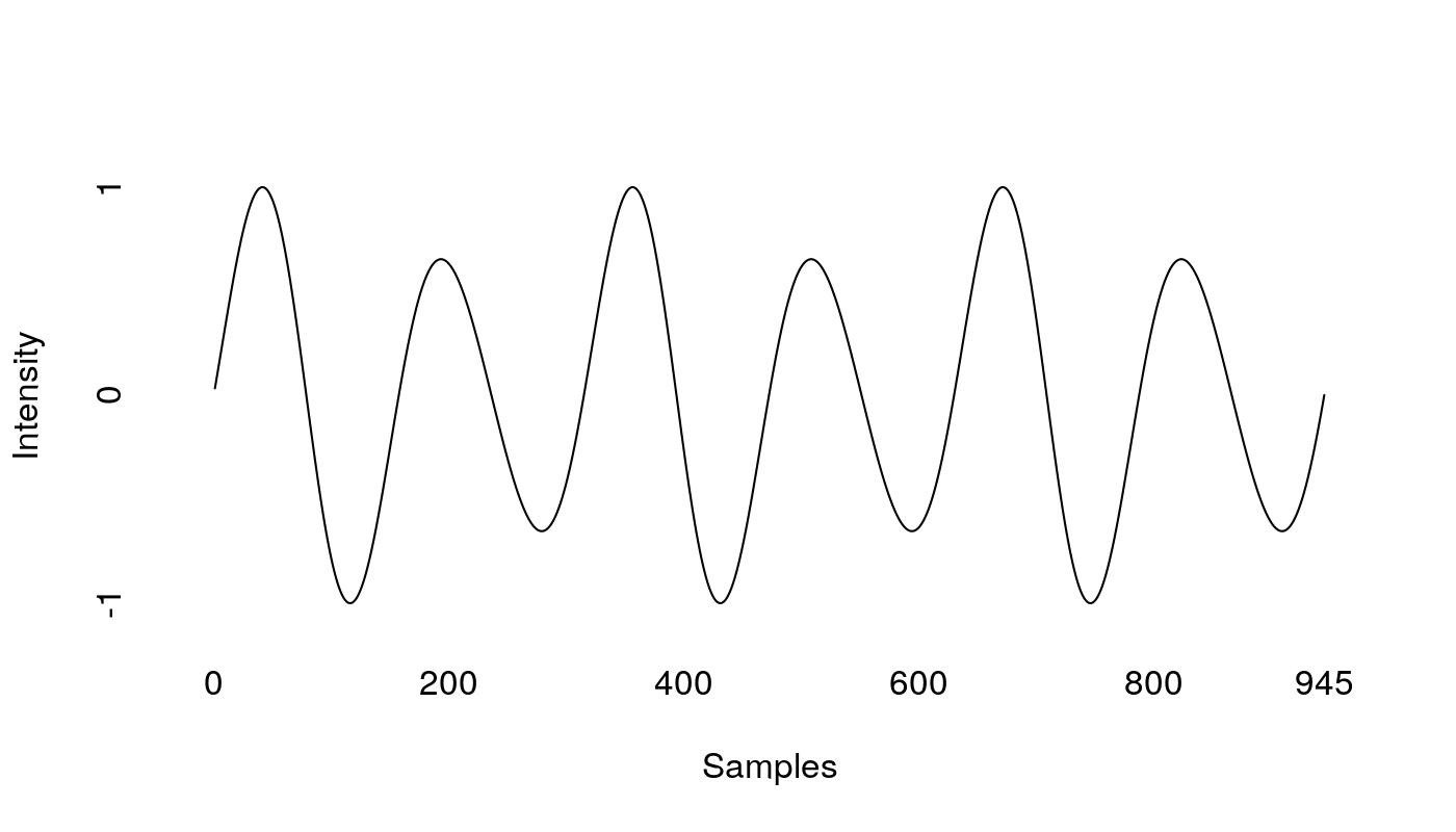 Three cycles of a complex sine wave, with a peak amplitude of 1 and   starting and ending at 0. The horizontal axis is 945 samples long