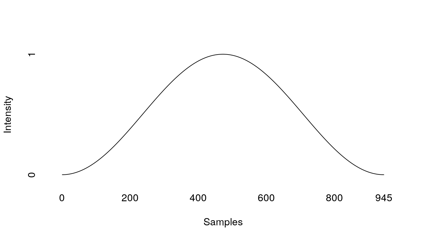 A Hanning filter, tracing a bell curve asymptotically approaching 0 on   both ends