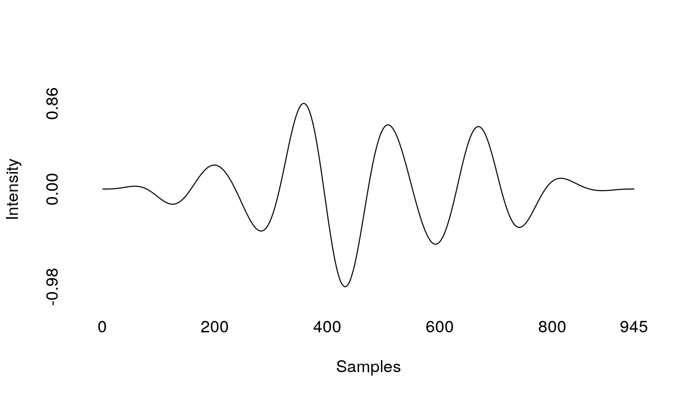 A Hanning-filtered complex sine wave, with an amplitude close to 0 on   each end and 1 in the middle