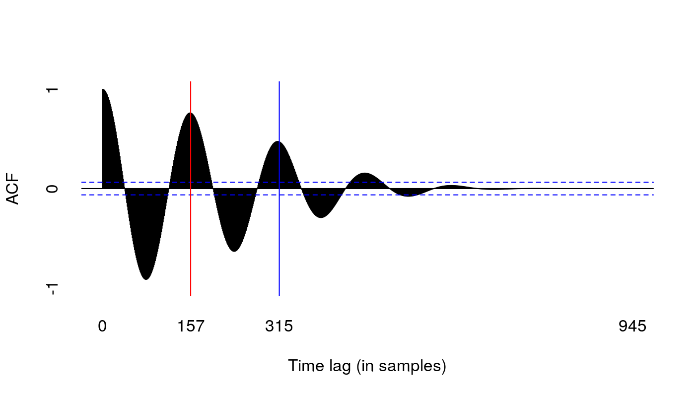 An autocorrelation function, showing a series of peaks with decreasing   size. A red line marks the top of the second (on sample 157), and a blue line   marks the top of the third (on sample 316), which is lower. The fourth peak,   roughly half-way through the curve, is the last 1 that is plain to see