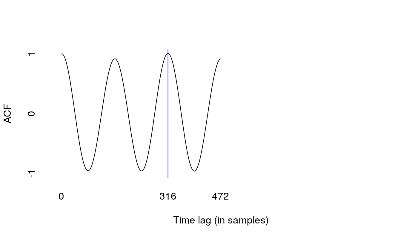 Three cycles of a sinusoid wave, half the length of the ones shown   before, starting on a peak at a magnitude of 1. The second peak is slightly   lower than the first. The third peak, which is slightly higher than the   second, is marked with a blue line on sample 316